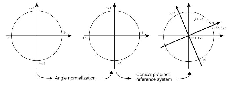 gradFunc(x, y)