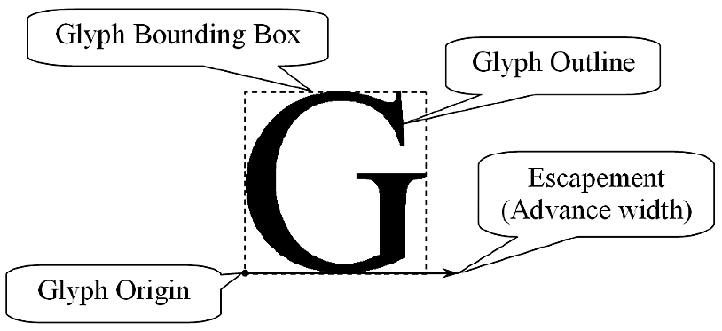 Some basic properties of glyphs: origin, outline, bounding box, escapement